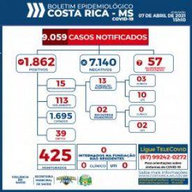 Boletim Epidemiológico: Costa Rica chega aos 1.862 casos confirmados do novo Coronavírus nesta quarta-feira