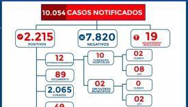 Boletim Epidemiológico: Costa Rica chega aos 2.215 casos confirmados do novo Coronavírus neste Domingo (02)