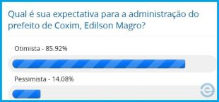 Enquete: 85,92% estão otimistas com a administração de Edilson Magro em Coxim